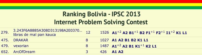 Ranking IPSC2013